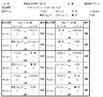 2017年度 6月10日(土)ラグロンリーグU-9 羽島堤外グランド試合結果
